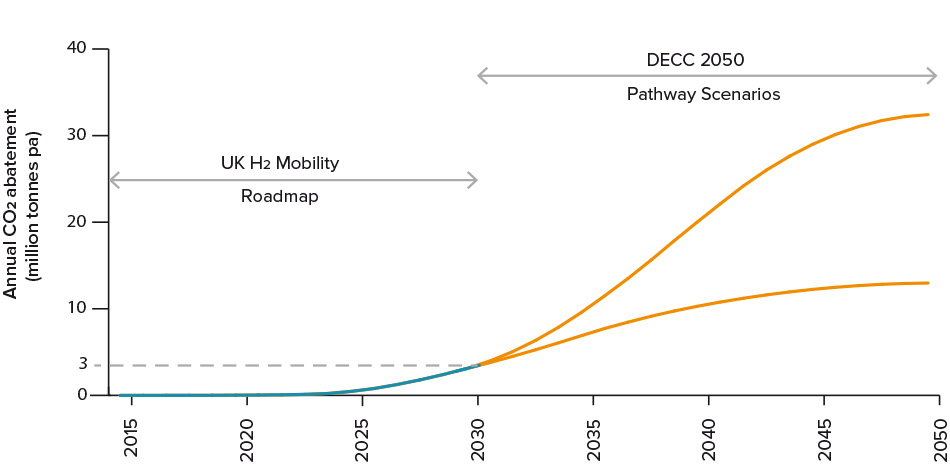 Figure 6: Annual CO₂ abatement from the UK H₂Mobility roadmap (to 2030) and DECC Pathway Scenarios (2030-2050). © UK H₂Mobility Project