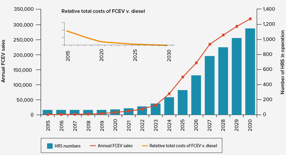 Figure 1: UK consumer demand for FCEVs increases as the cost premium diminishes and the network of HRS expands. © UK H₂Mobility Project